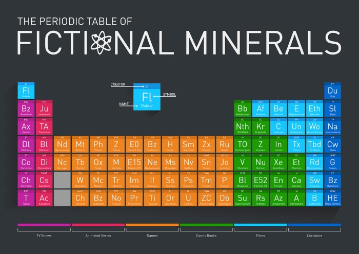 the-periodic-table-of-fictional-minerals_53a052d6dcfff